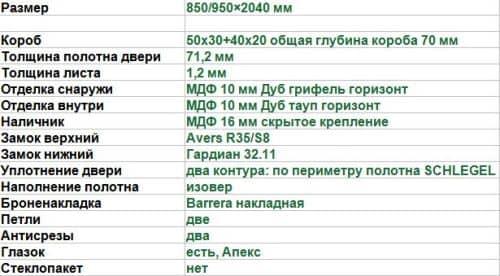 характеристики М-2 двери